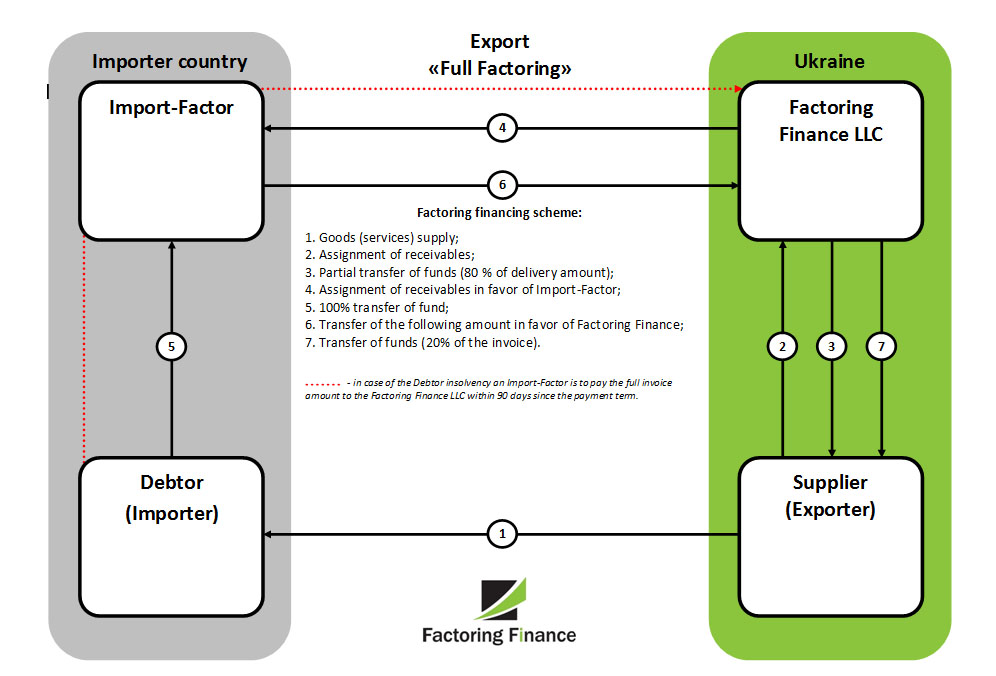 export eng