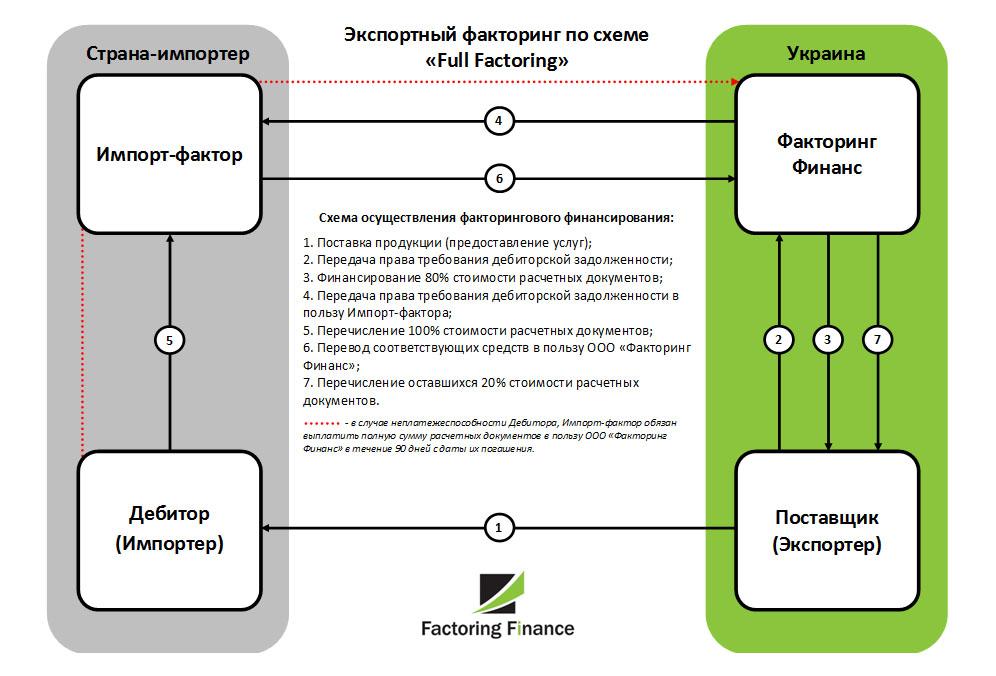 export ru